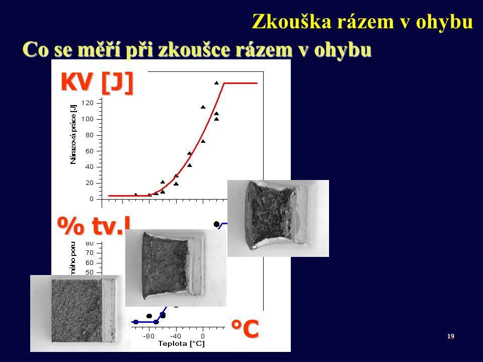 KV [J] % tv.l. °C Zkouška rázem v ohybu